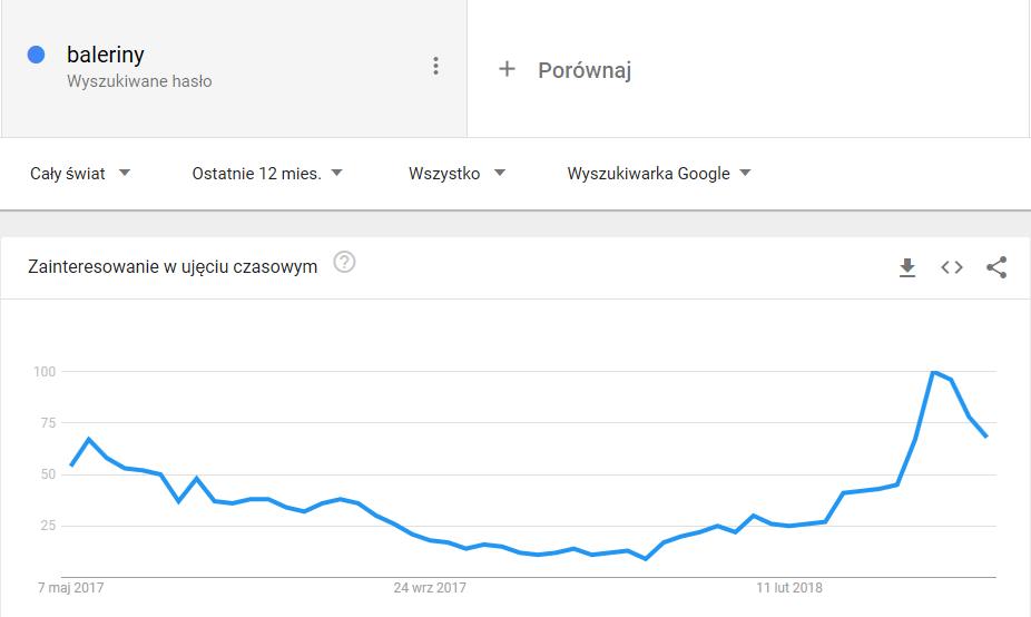 google trends prnt