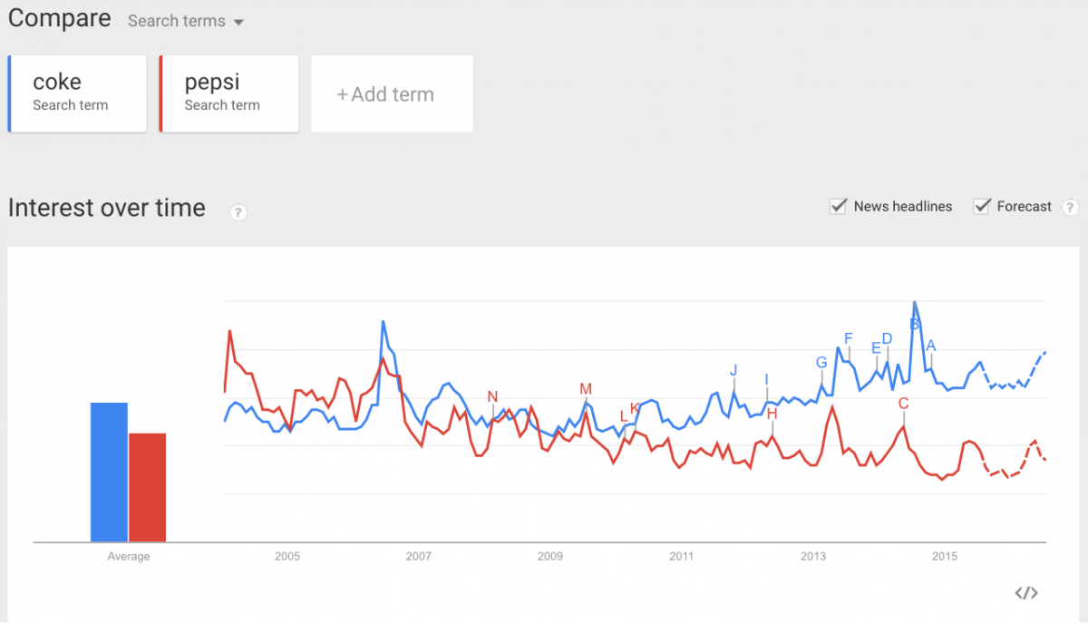 Google Trends Comparison Coke vs Pepsi