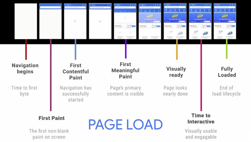 Page Load-Google Lighthouse