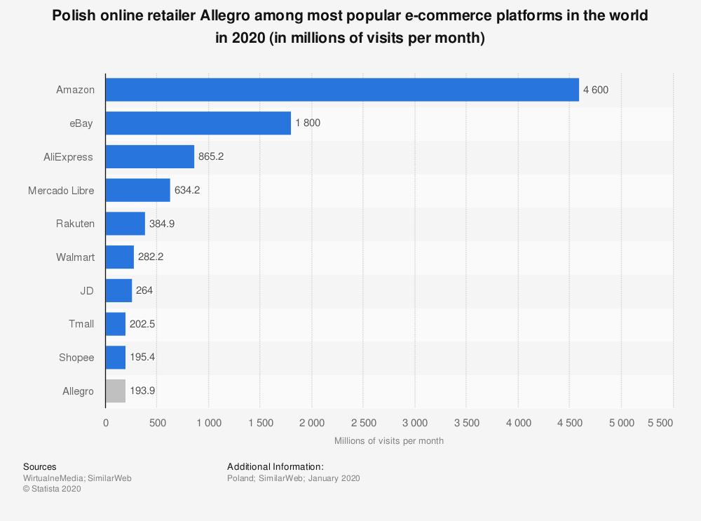 allegro wśród najpopularniejszych platform e-commerce na świecie