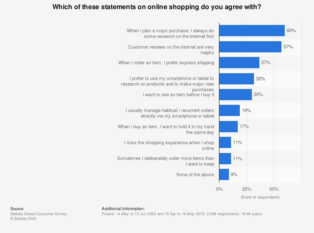statistic_id826264_attitudes-towards-online-shopping-in-poland-2020