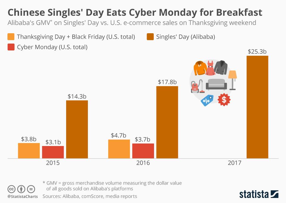 dzień singla, black friday i cyber monday