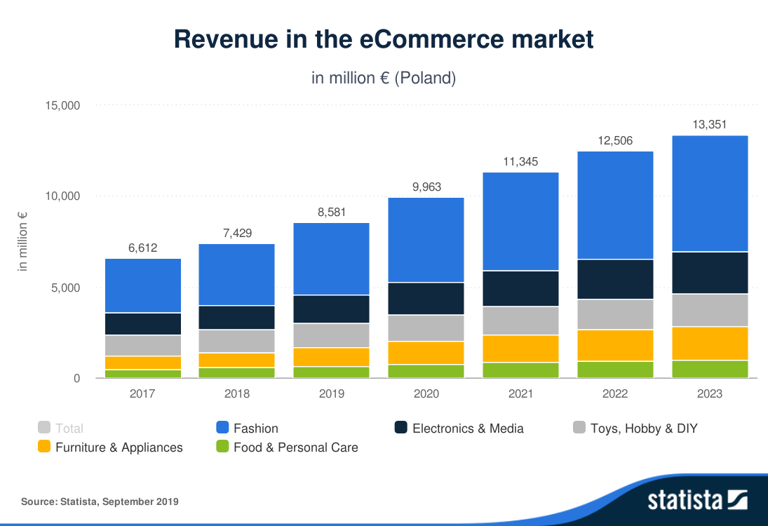 Statista-Outlook-Revenue-in-the-eCommerce-market-Poland