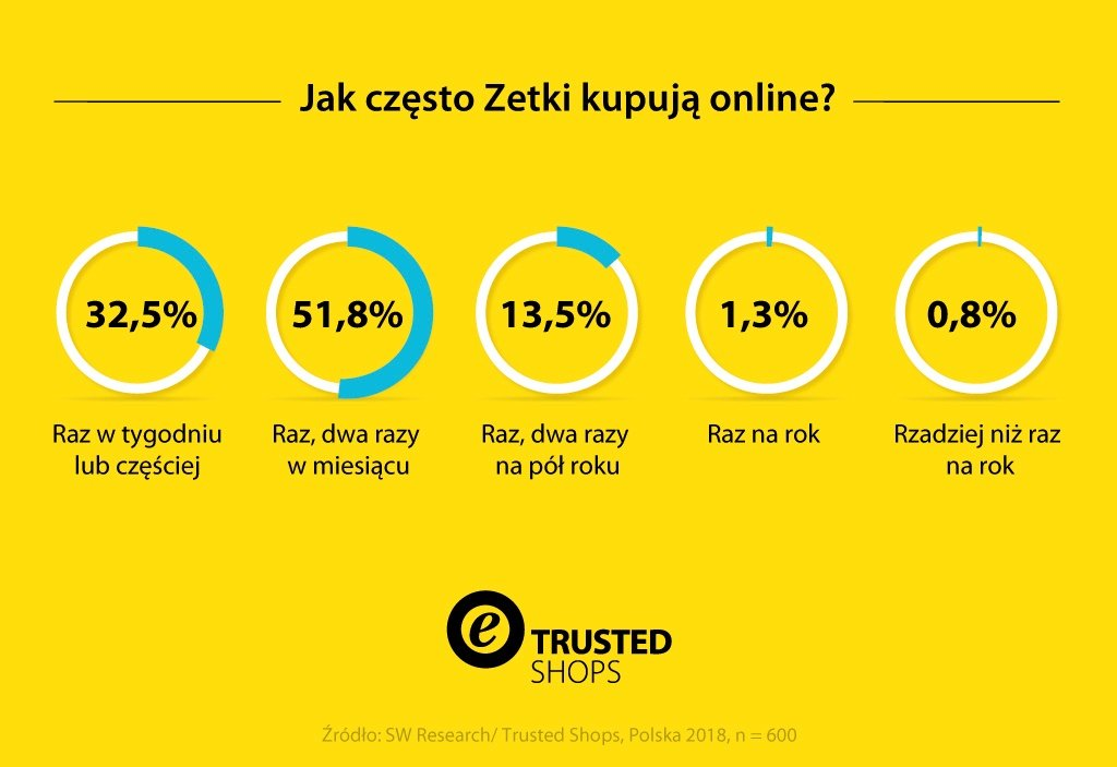 20181019Trusted-Shops-Infografik-GenerationZ-pl-PL-v2-1024-MKT-2287-digital_Snippet_Block1