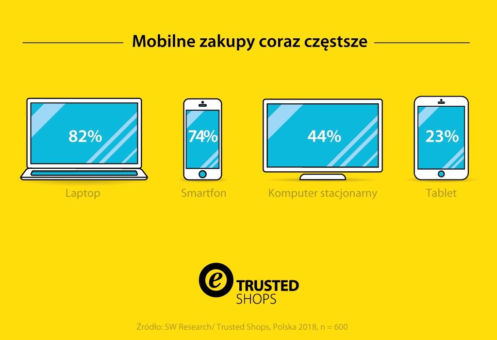 20181019Trusted-Shops-Infografik-GenerationZ-pl-PL-v2-1024-MKT-2287-digital_Snippet_Block2