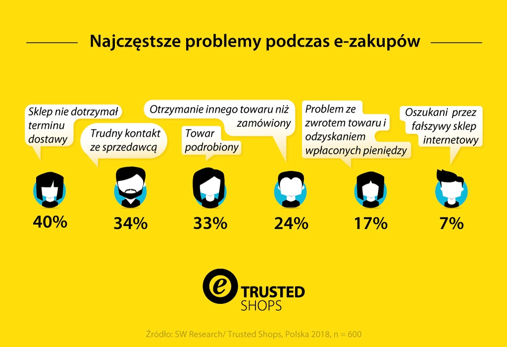 20181019Trusted-Shops-Infografik-GenerationZ-pl-PL-v2-1024-MKT-2287-digital_Snippet_Block3