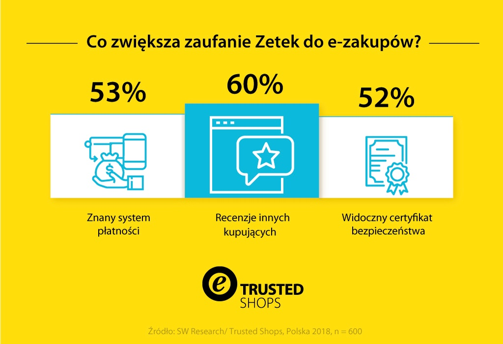 20181019Trusted-Shops-Infografik-GenerationZ-pl-PL-v2-1024-MKT-2287-digital_Snippet_Block4