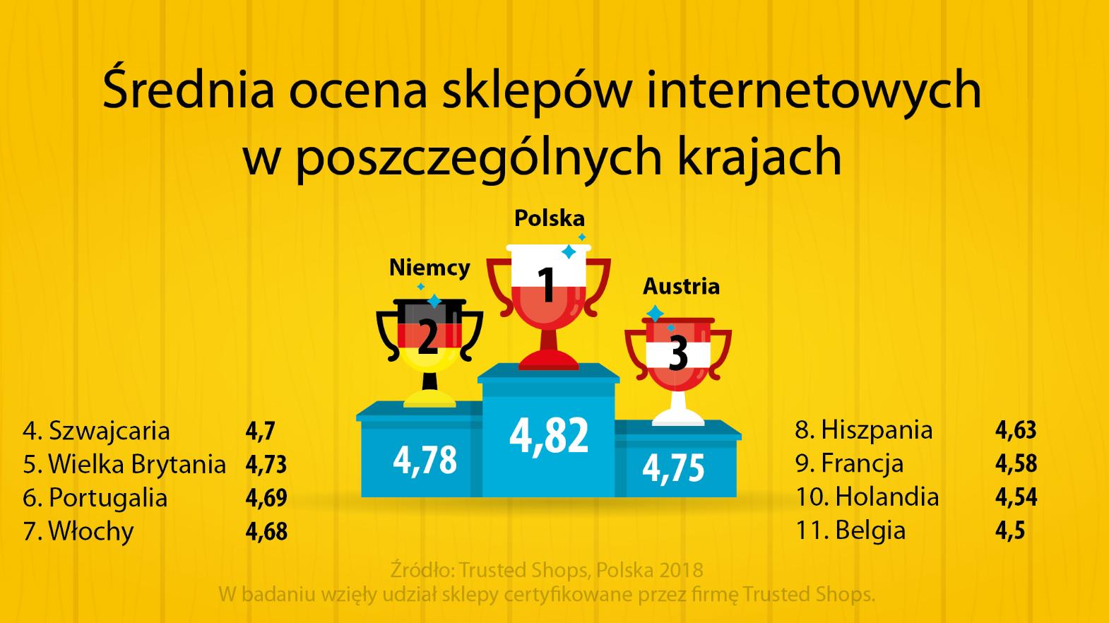 srednia_ocena_sklepow_2018