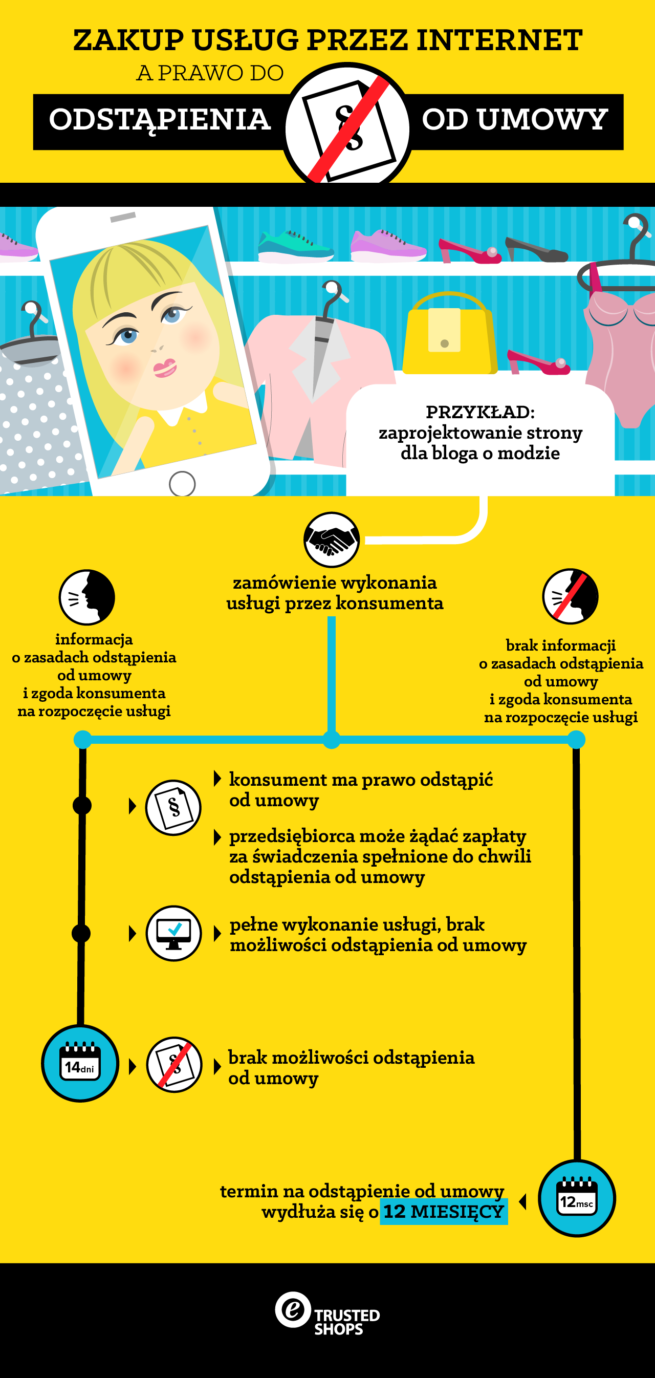 Zakup-usług-przez-internet-infografika