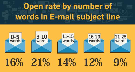 Tytuł maila - jego długość wpływa na otwieralność