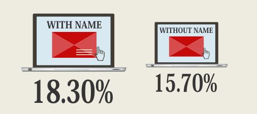 Użycie imienia odbiorcy w tytule maila zwiększa otwieralność